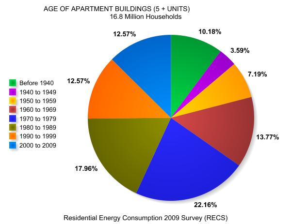 Age Distribution of U.S. Apartment Buildings