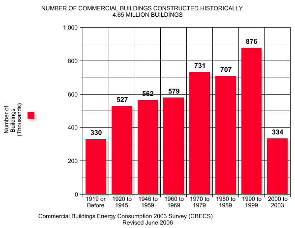 Age Distribution of Commercial Buildings