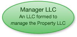Manager LLC