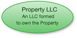 Property LLC